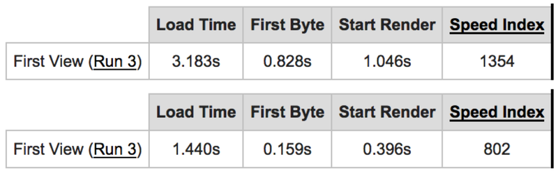 Comparison Of Load Times