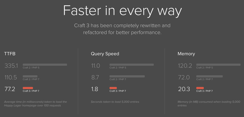 Craft 3 Speed Improvements