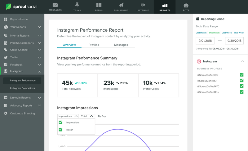 Reports-Instagram-Performance-Report