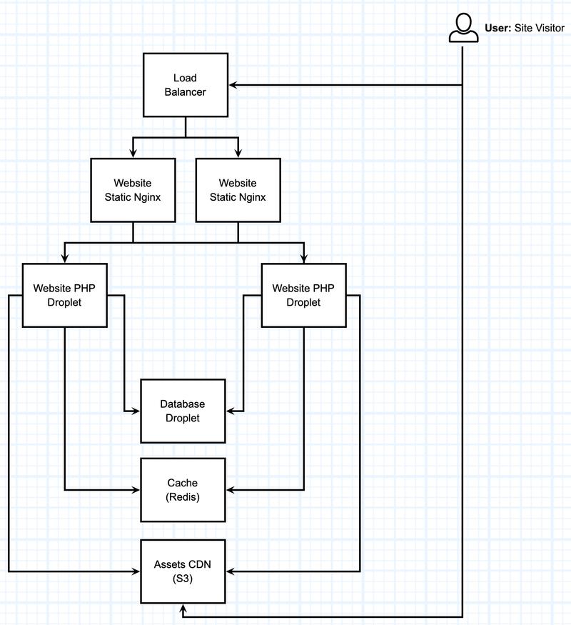 HA Server Environment