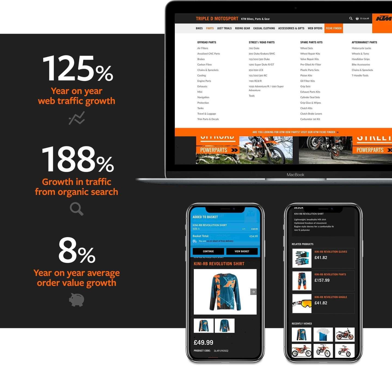 Stats about Triple D Motosport website